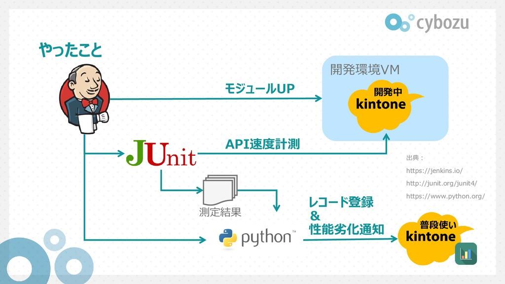 やったこと 開発環境VM 開発中 普段使い モジュールUP API速度計測 測定結果 レコード...