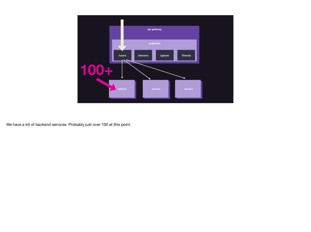 api gateway /users /streams /games /friends ser...