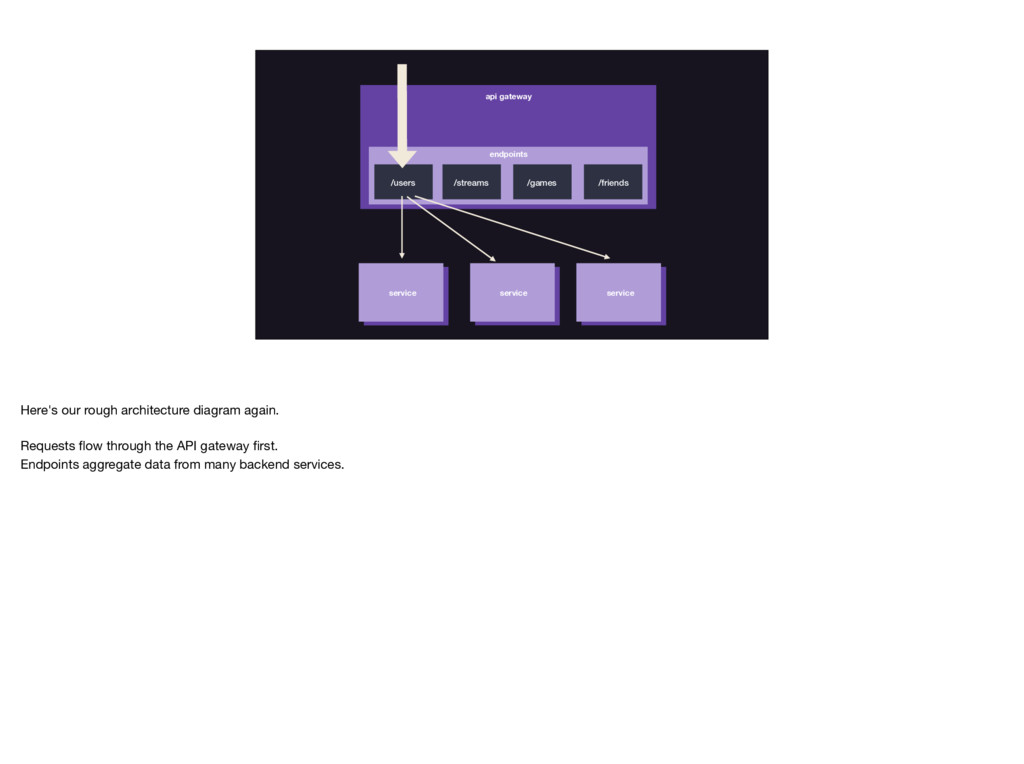 api gateway endpoints /users /streams /games /f...
