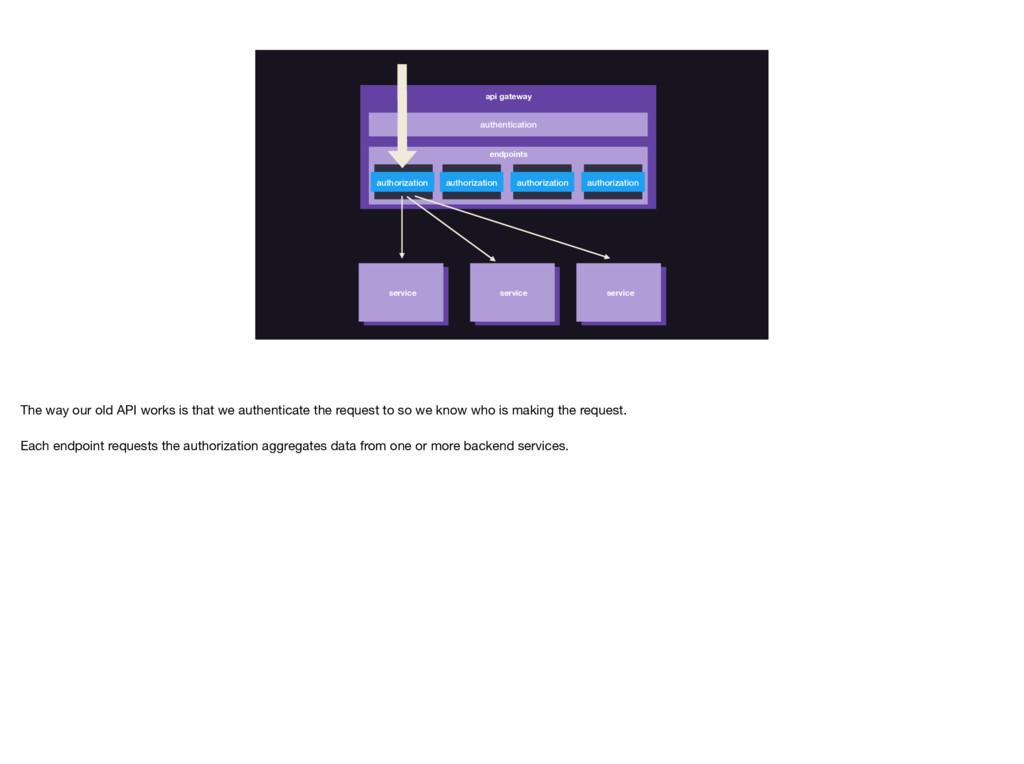 authentication api gateway authorization author...