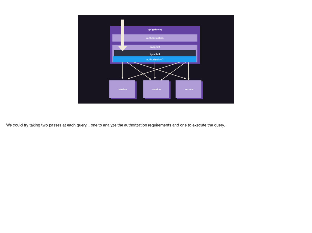 authentication api gateway service service serv...