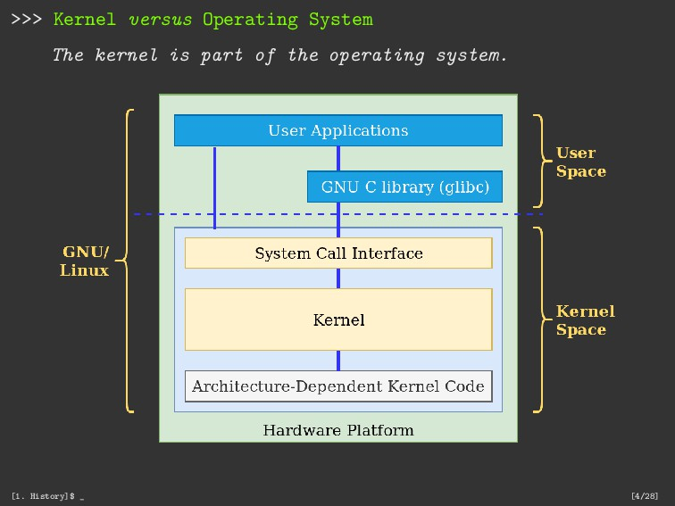 >>> Kernel versus Operating System The kernel i...