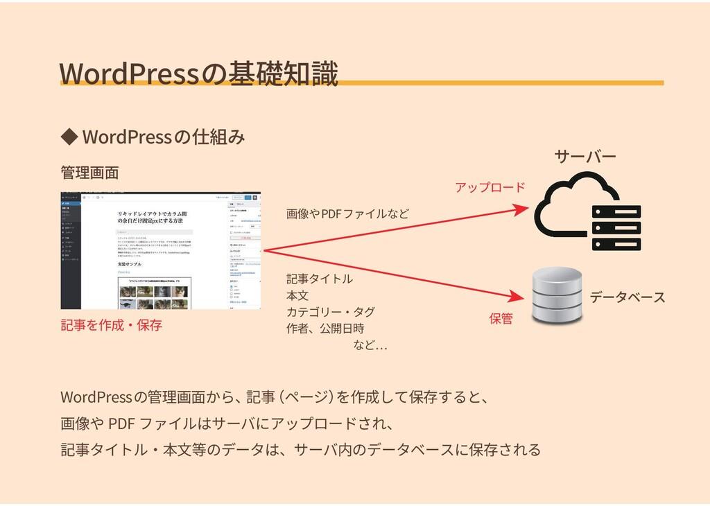 WordPressの基礎知識 ◆ WordPressの仕組み 管理画面 WordPressの管...