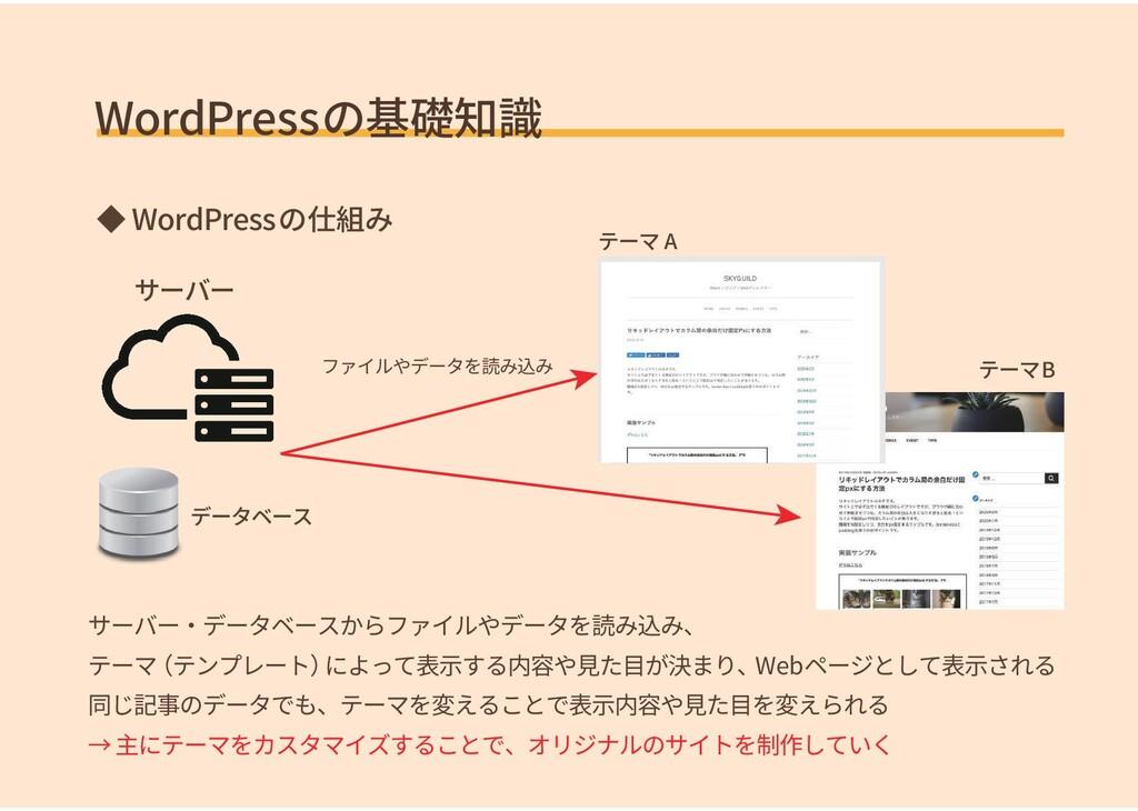 WordPressの基礎知識 ◆ WordPressの仕組み サーバー・データベースからファイ...