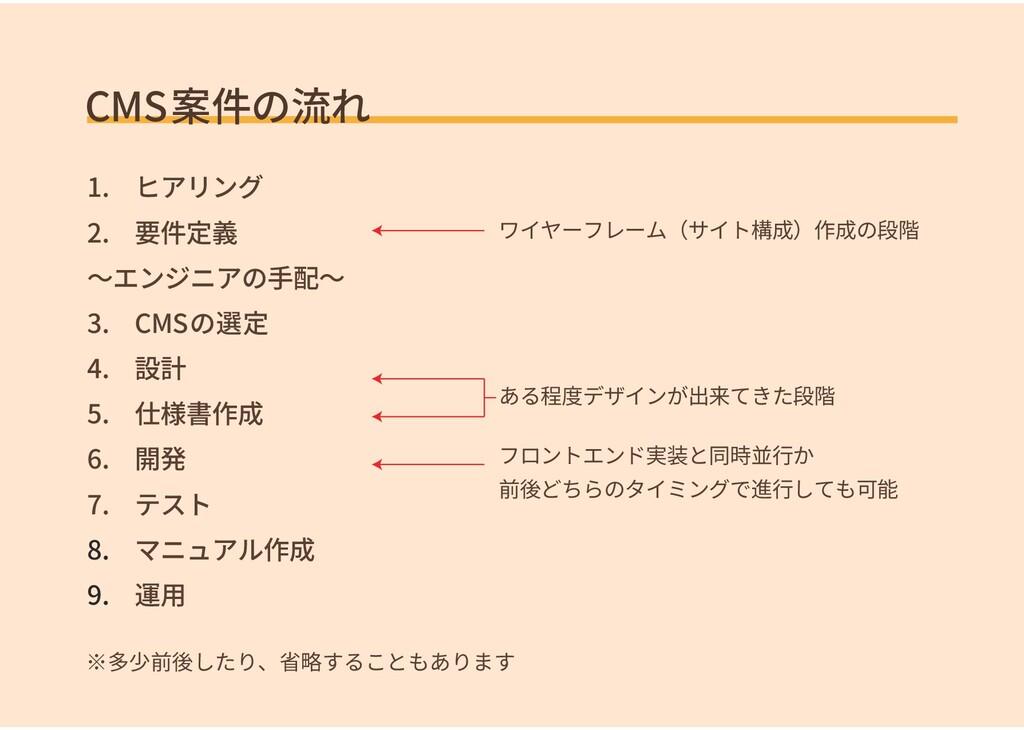 CMS案件の流れ 1. ヒアリング 2. 要件定義 ~エンジニアの手配~ 3. CMSの選定 ...