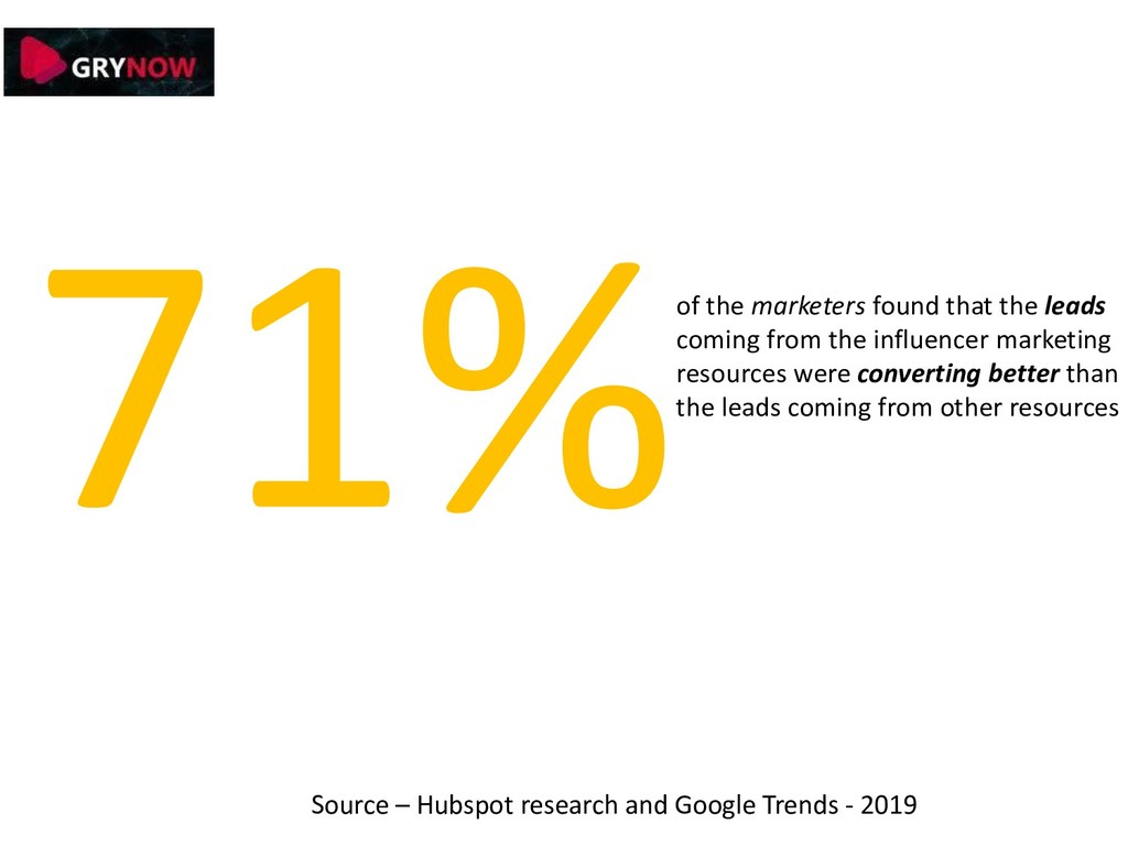 of the marketers found that the leads coming fr...