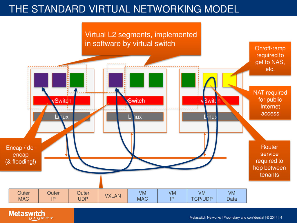 Virtual L2 segments, implemented in software by...