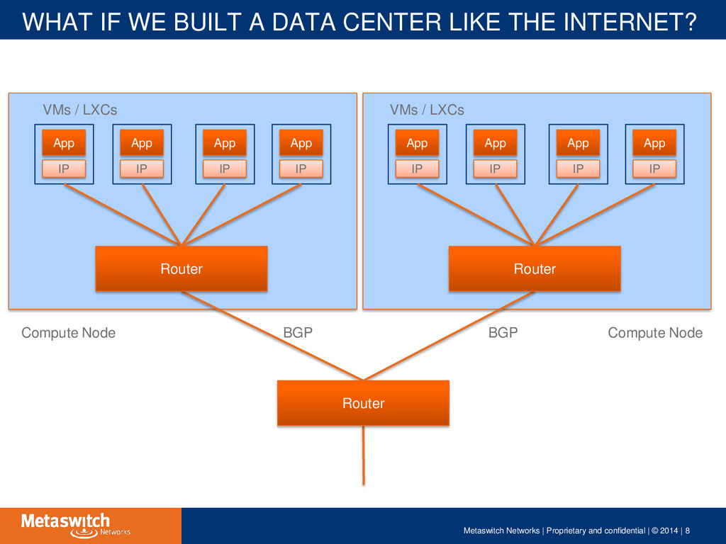 WHAT IF WE BUILT A DATA CENTER LIKE THE INTERNE...