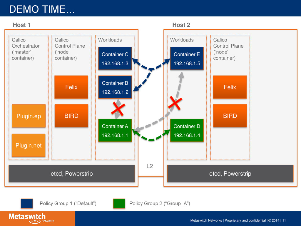 DEMO TIME… Metaswitch Networks | Proprietary an...