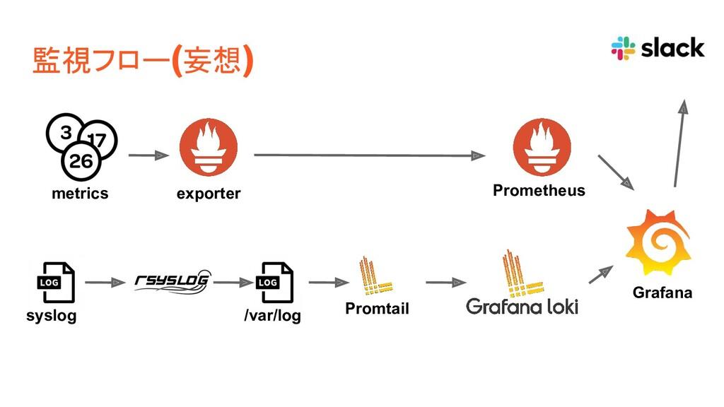 監視フロー(妄想) Promtail syslog metrics exporter Prom...