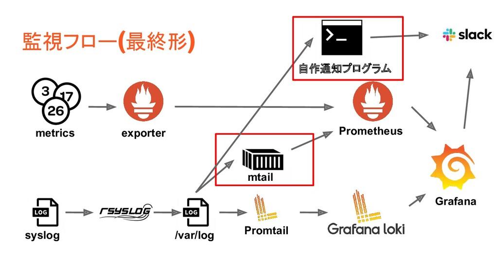 監視フロー(最終形) Promtail mtail syslog metrics export...