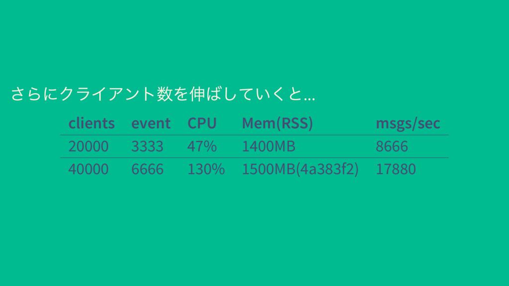 さらにクライアント数を伸ばしていくと... clients event CPU Mem(RSS...