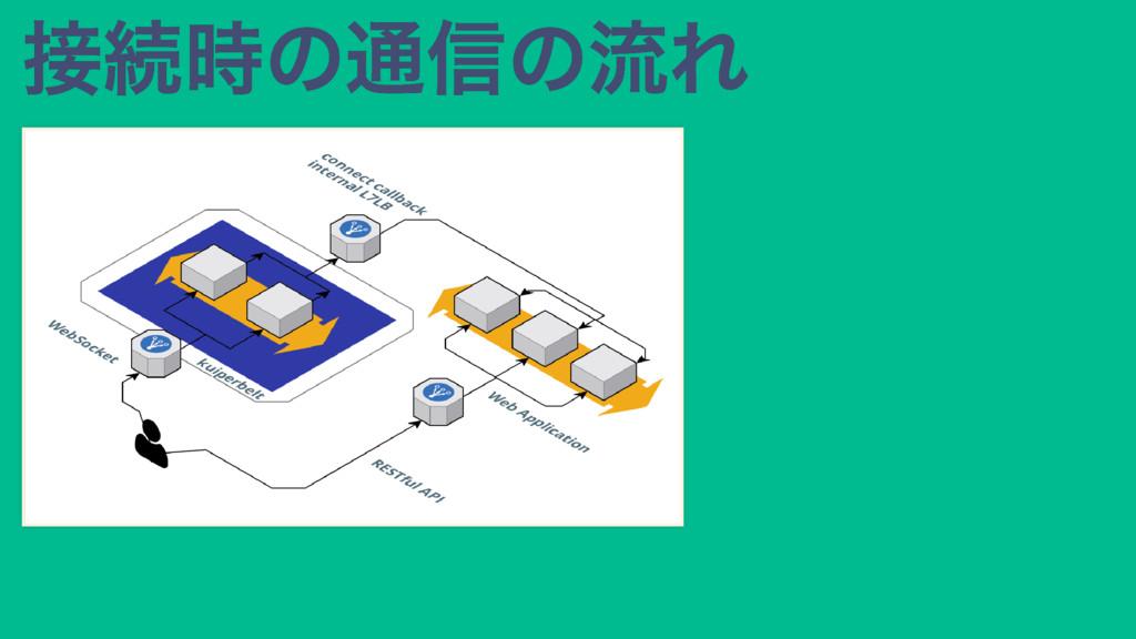 接続時の通信の流れ 接続時の通信の流れ