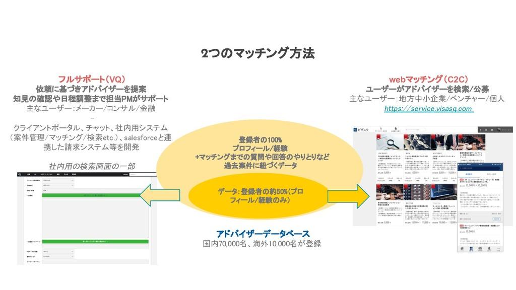 2つのマッチング方法 webマッチング(C2C) ユーザーがアドバイザーを検索/公募  主な...