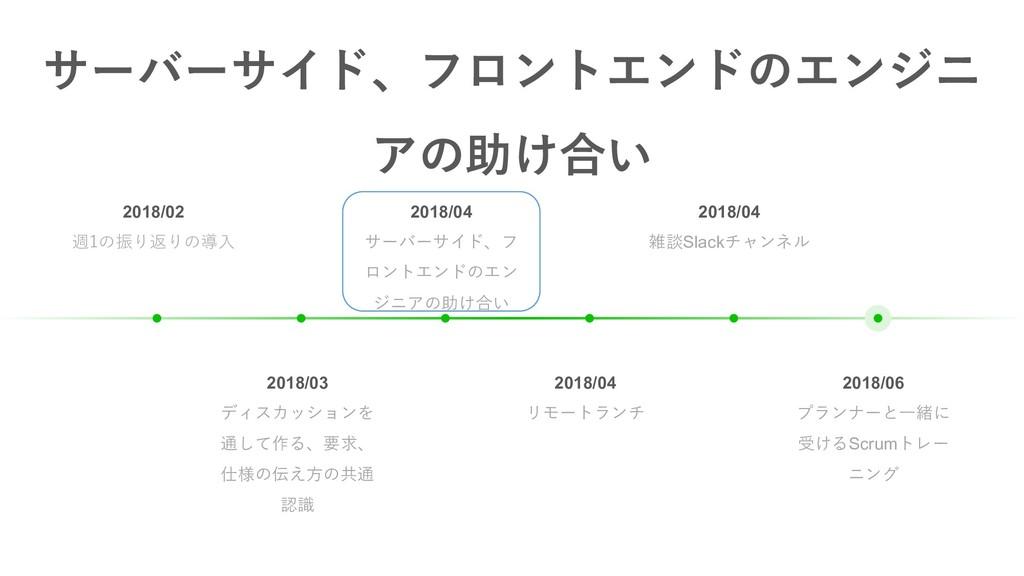 2018/04 雑談Slackチャンネル 2018/04 サーバーサイド、フ ロントエンドのエ...