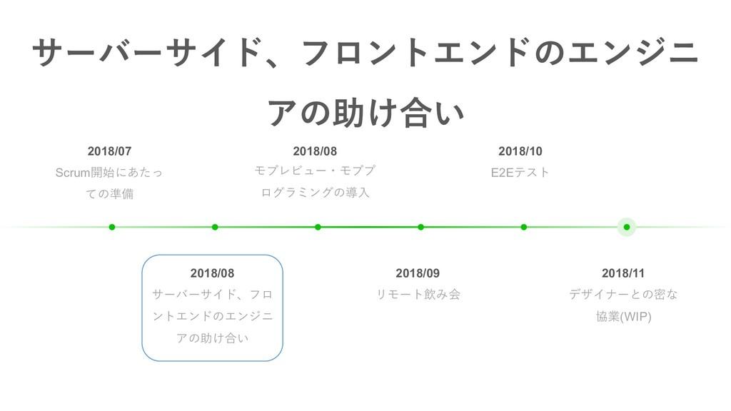2018/10 E2Eテスト 2018/08 モブレビュー・モブプ ログラミングの導⼊ 201...