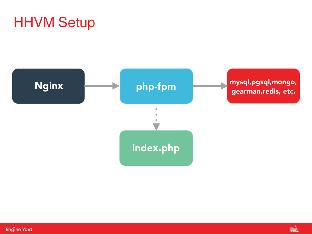 Proprietary and Confidential login.php HHVM Set...