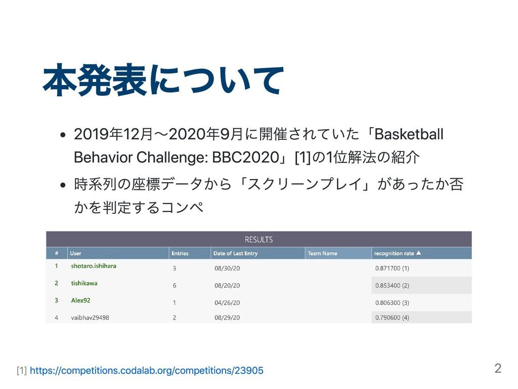 本発表について 2019年12⽉〜2020年9⽉に開催されていた「Basketball Beh...
