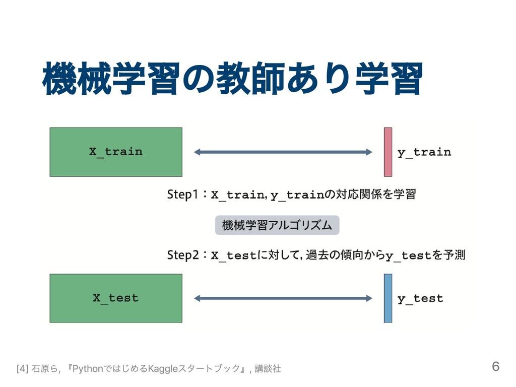 機械学習の教師あり学習 [4] ⽯原ら, 『PythonではじめるKaggleスタートブック』...