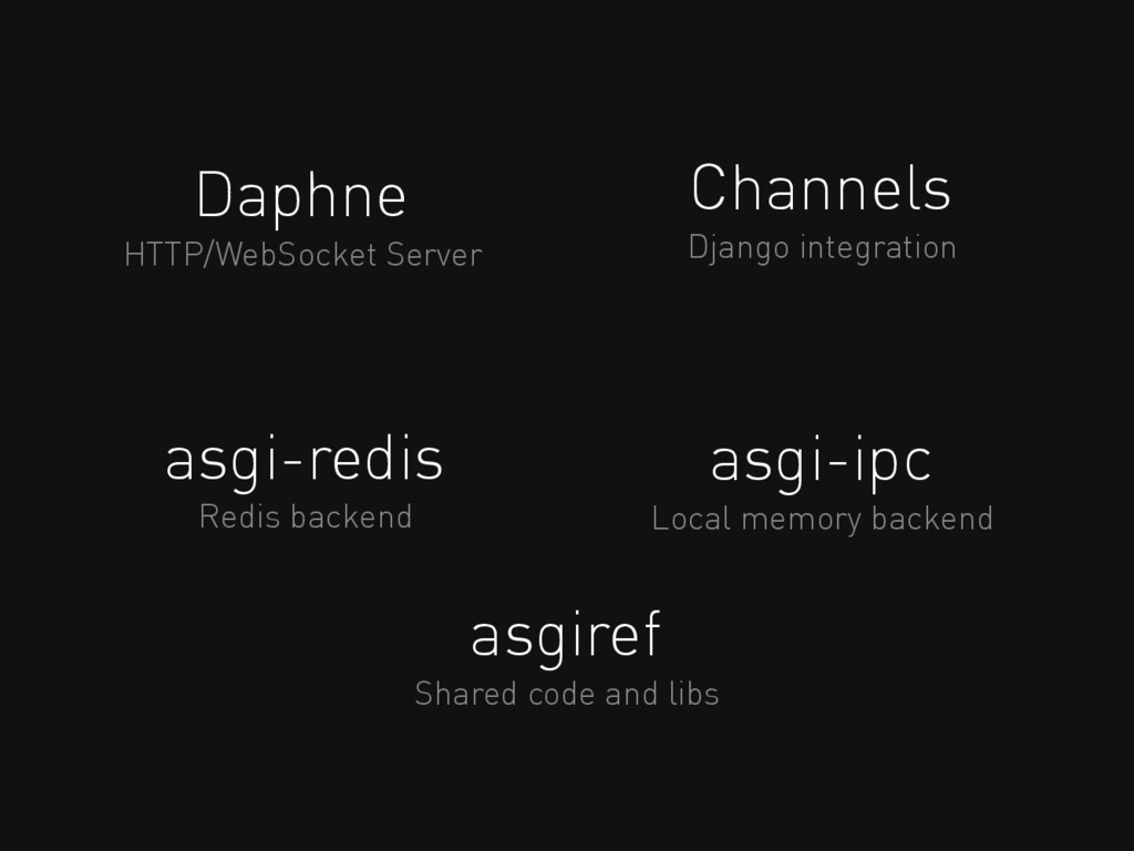 Daphne HTTP/WebSocket Server Channels Django in...
