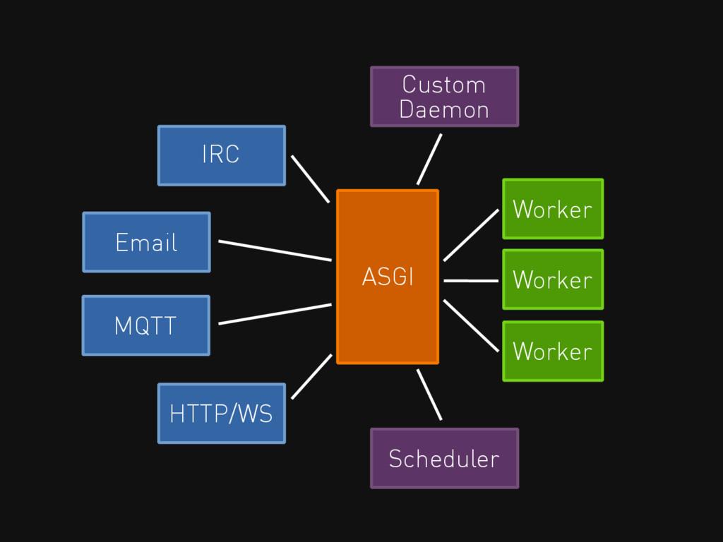 IRC Worker ASGI Worker Worker Email MQTT Schedu...