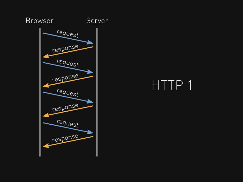 HTTP 1 request response Browser Server request ...
