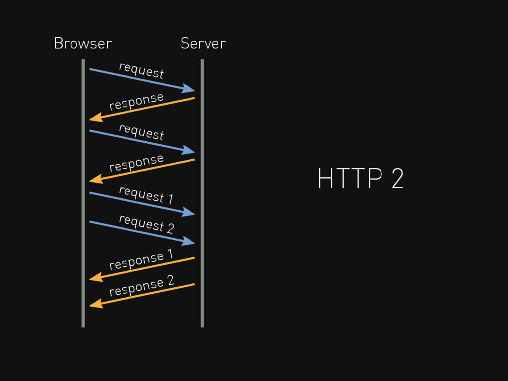 HTTP 2 request response Browser Server request ...