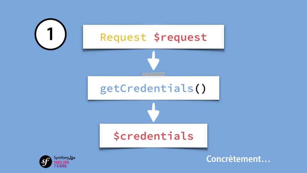 getCredentials() $credentials Request $request ...