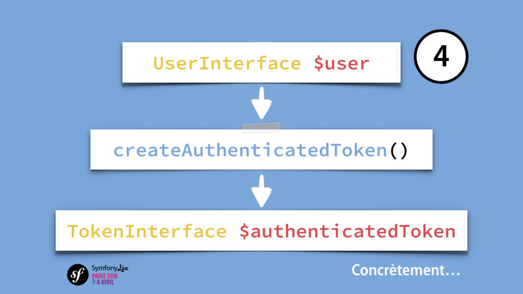 createAuthenticatedToken() TokenInterface $auth...