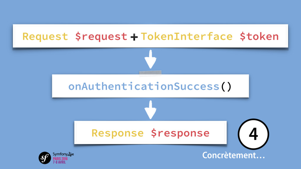 onAuthenticationSuccess() Response $response Re...