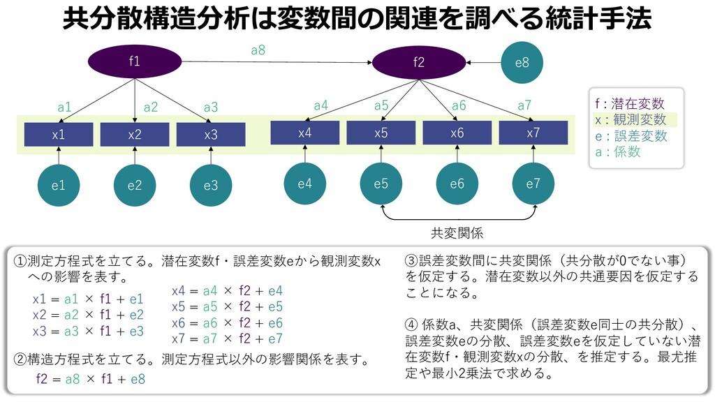 共分散構造分析は変数間の関連を調べる統計⼿法 ③誤差変数間に共変関係(共分散が0でない事) を...