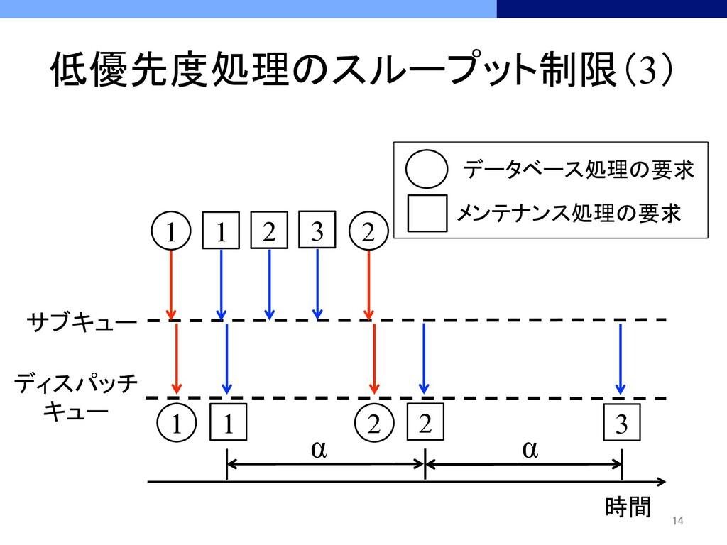 低優先度処理のスループット制限(3) 時間 1 1 1 1 2 2...