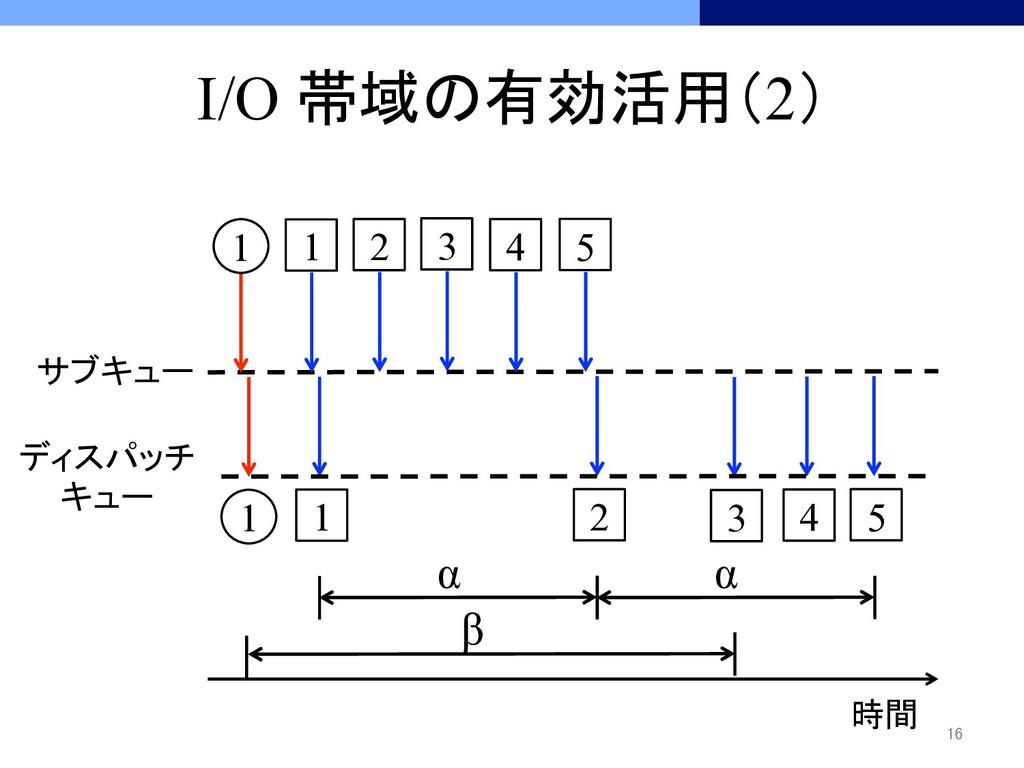 I/O 帯域の有効活用(2) 時間 1 1 1 1 2 2 3...