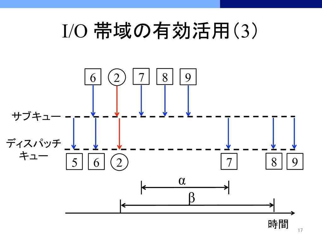 I/O 帯域の有効活用(3) 時間 5 17 サブキュー ディスパッチ キ...