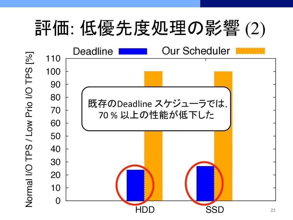 0 10 20 30 40 50 60 70 80 90 100 110 HDD SSD No...
