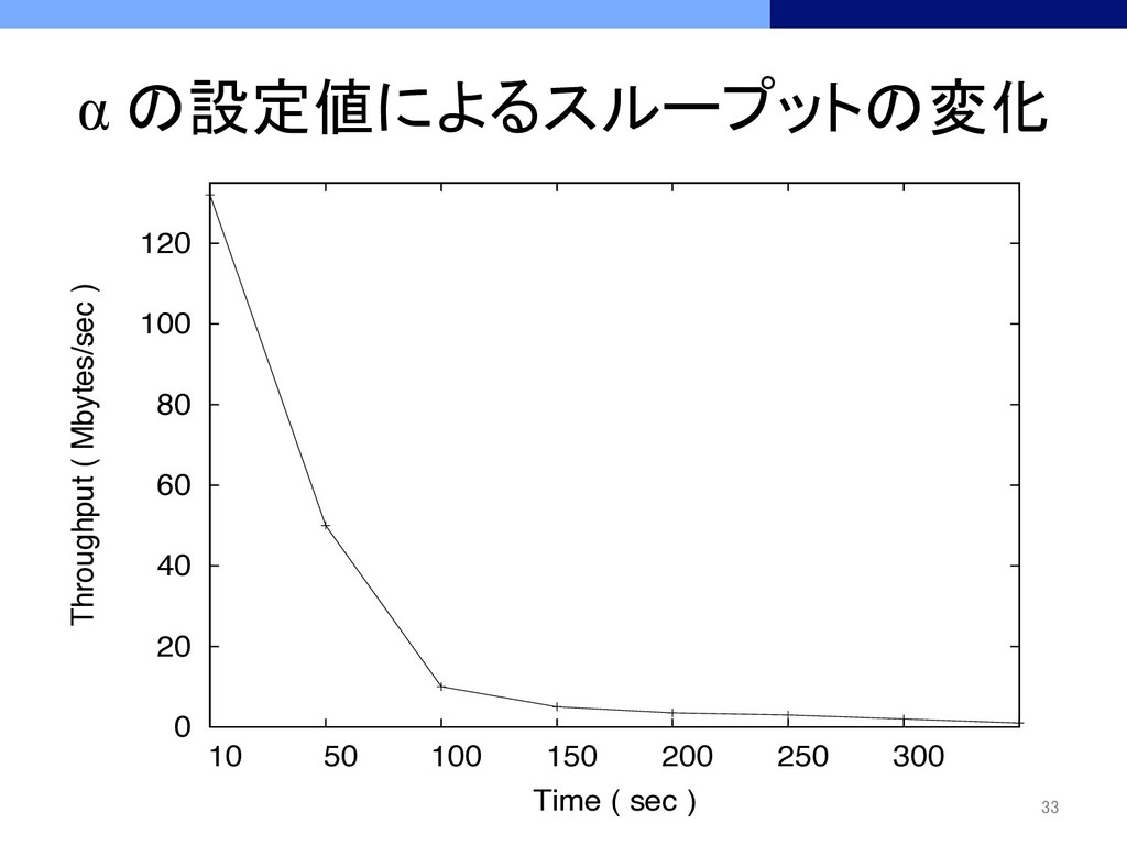 α の設定値によるスループットの変化 33 0 20 40 60 80 100 120...