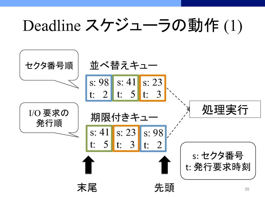 Deadline スケジューラの動作 (1) 35 セクタ番号順 I/O 要求の 発行...