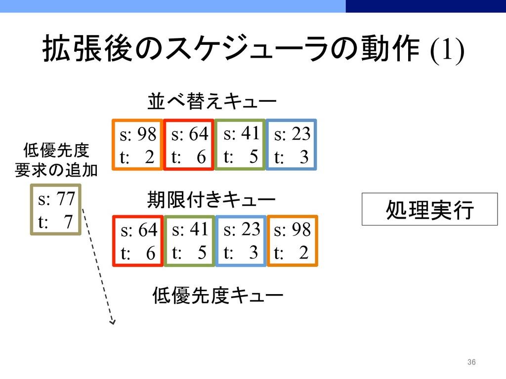 拡張後のスケジューラの動作 (1) 36 処理実行 低優先度キュー s: 77...