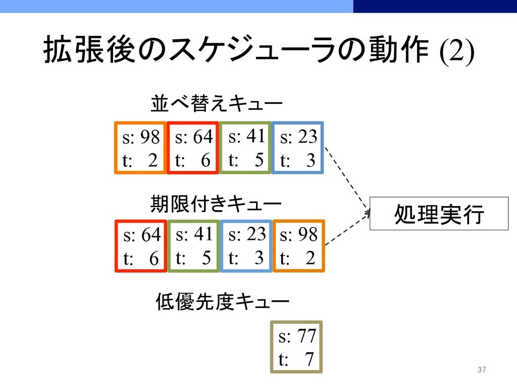 拡張後のスケジューラの動作 (2) 37 処理実行 低優先度キュー s: 77...