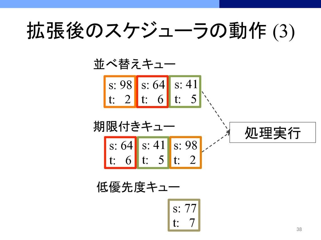 拡張後のスケジューラの動作 (3) 38 処理実行 低優先度キュー s: 77...