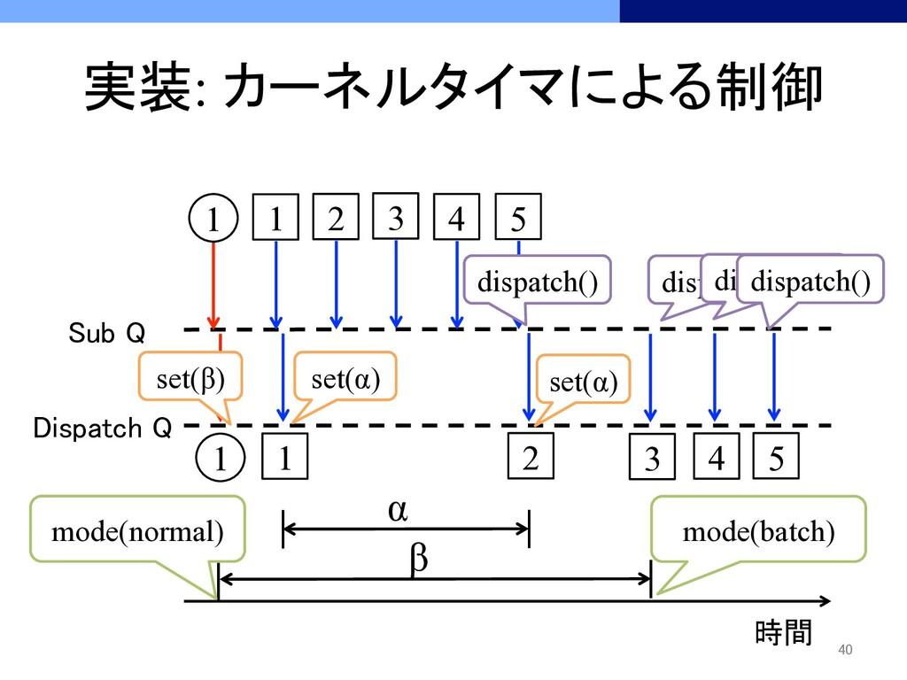 実装: カーネルタイマによる制御 時間 Sub Q Dispatch Q 1 ...