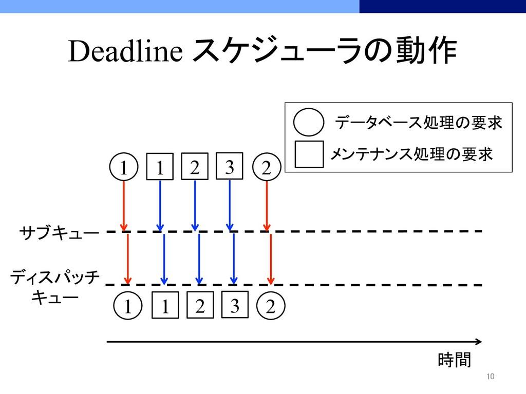 Deadline スケジューラの動作 時間 サブキュー ディスパッチ キュー...