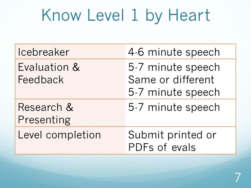 Icebreaker 4-6 minute speech Evaluation & Feedb...