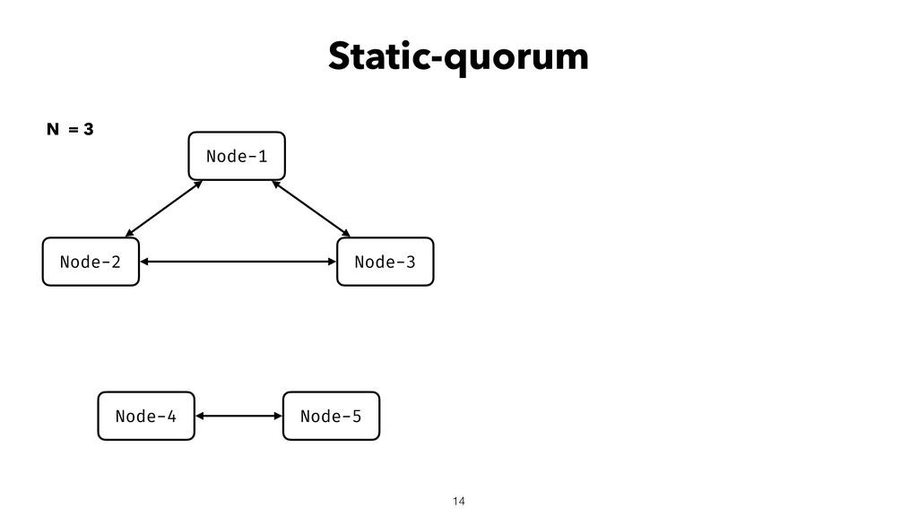 Static-quorum 14 Node-2 Node-3 Node-1 Node-4 No...