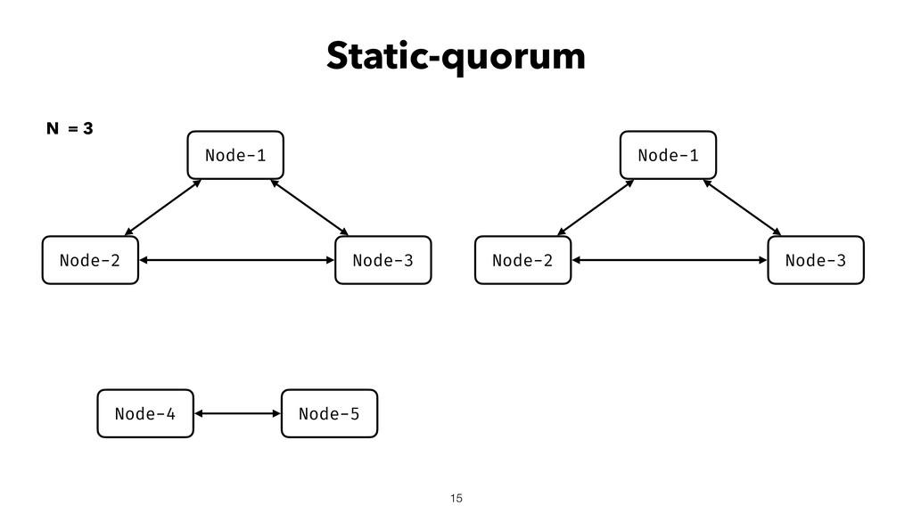 Static-quorum 15 Node-2 Node-3 Node-1 Node-4 No...