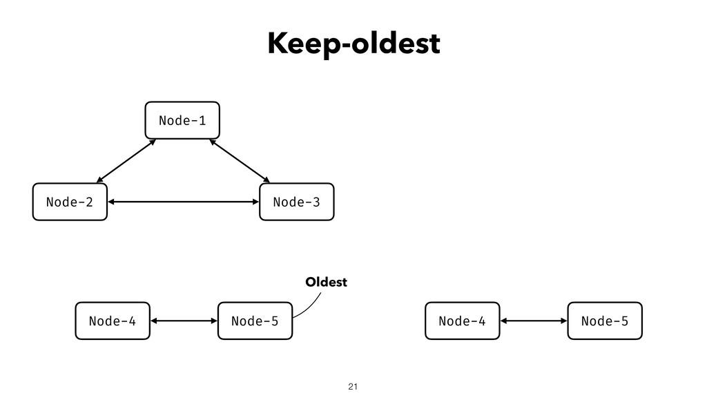 Keep-oldest 21 Node-2 Node-3 Node-1 Node-4 Node...