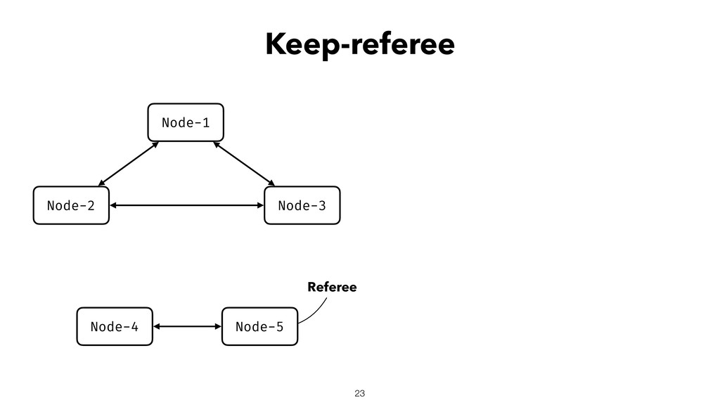Keep-referee 23 Node-2 Node-3 Node-1 Node-4 Nod...