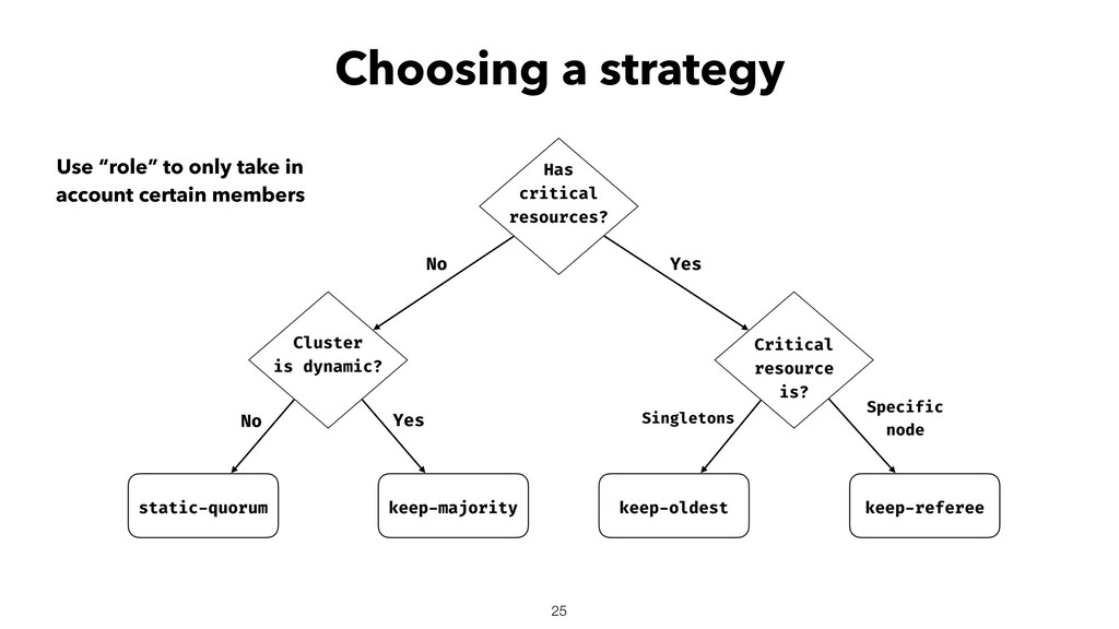 """Choosing a strategy 25 Use """"role"""" to only take ..."""