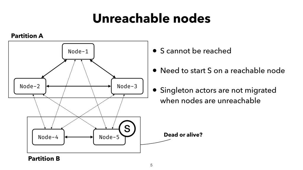 Unreachable nodes Node-2 Node-3 Node-1 Node-4 N...