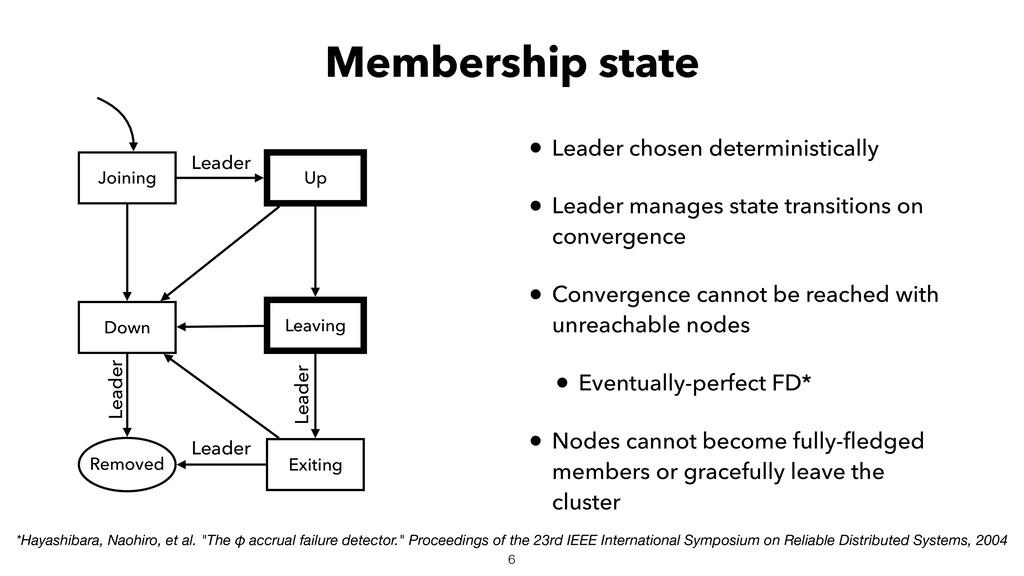 Membership state • Leader chosen deterministica...